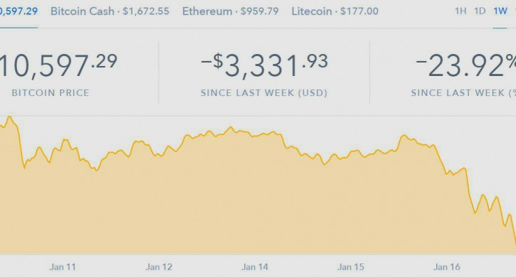 Сегодня курс биткоина впервый раз сдекабря опустился ниже отметки в $10 тыс.