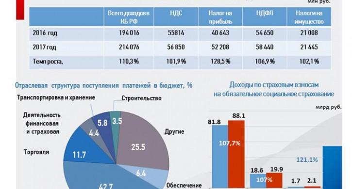ВЗауралье загод собрали на3 млрд руб. больше налогов