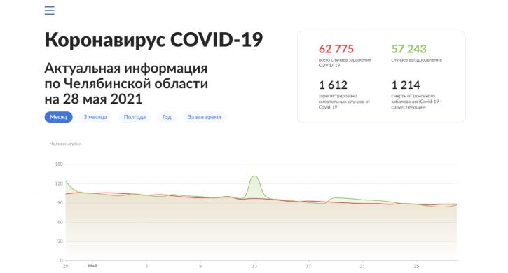 В Челябинской области стабилизировалась динамика распространения COVID-19