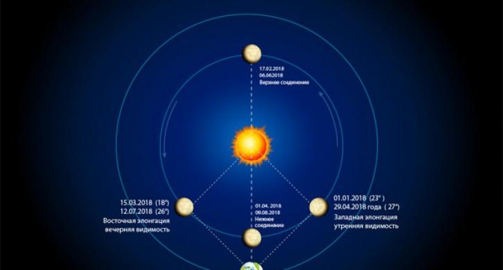 Столичные граждане смогут увидеть верхнее соединение Меркурия сСолнцем