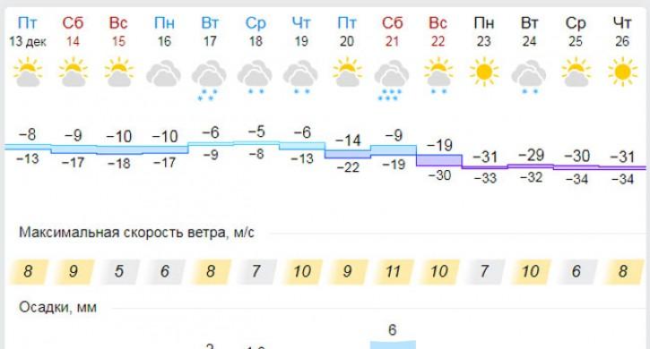 погода карталы гисметео на 10 дня