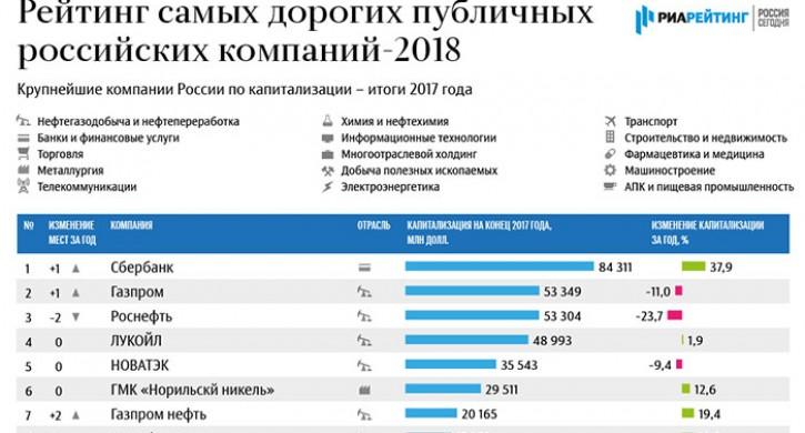 Челябинские учреждения вошли вТОП самых дорогих публичных компаний