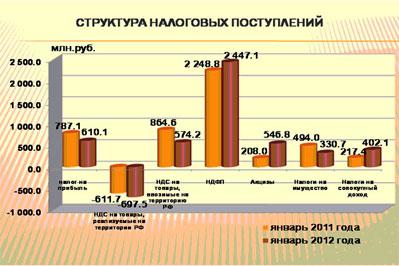Бюджет Муниципальных Образований