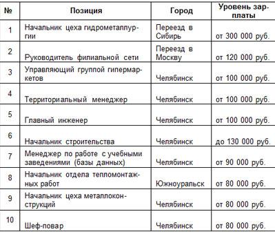 Работа для русских за границей в уфе