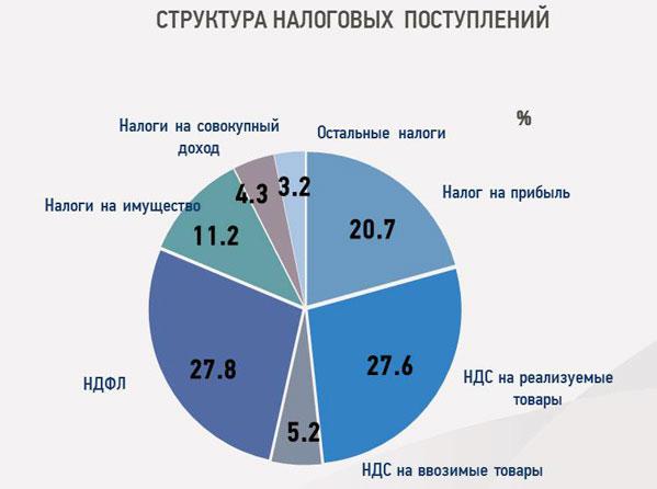 Налоговые поступления изТверской области вфедеральный бюджет увеличились на18%