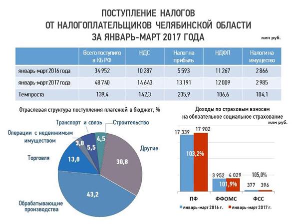 Южноуральские налогоплательщики заянварь-март перечислили вбюджет 48 млрд руб.