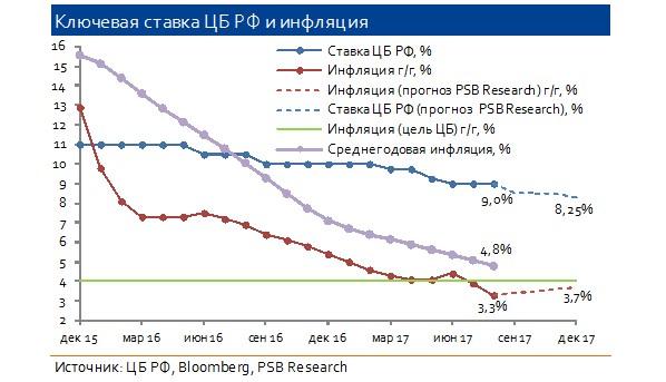 ЦБдопускает временное ускорение инфляции в областях проведенияЧМ пофутболу