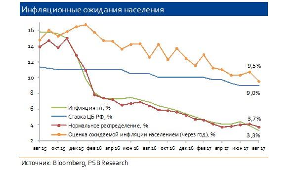 Банк РФ снизил главную ставку до8,5%