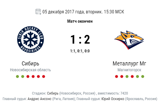 «Металлург» одержал победу  у«Сибири» вгостевом матче