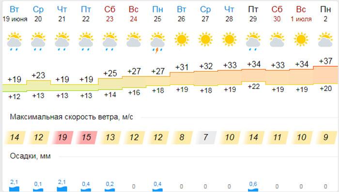 гисметео карталы челябинская область на 3 дня смарт кредит личный кабинет номер телефона