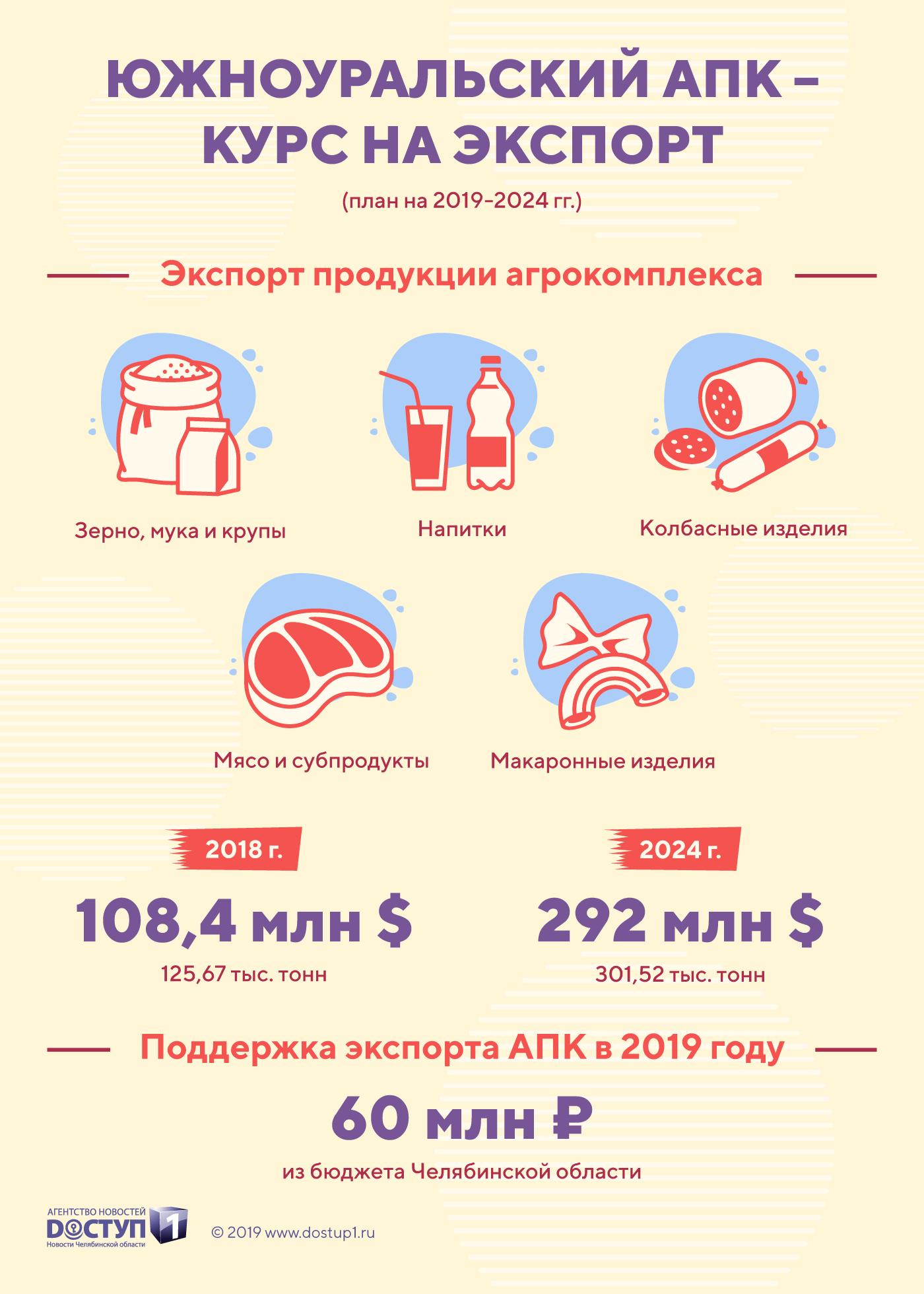 Челябинская области планирует в 2,5 раза увеличить экспорт продукции АПК к 2024 году